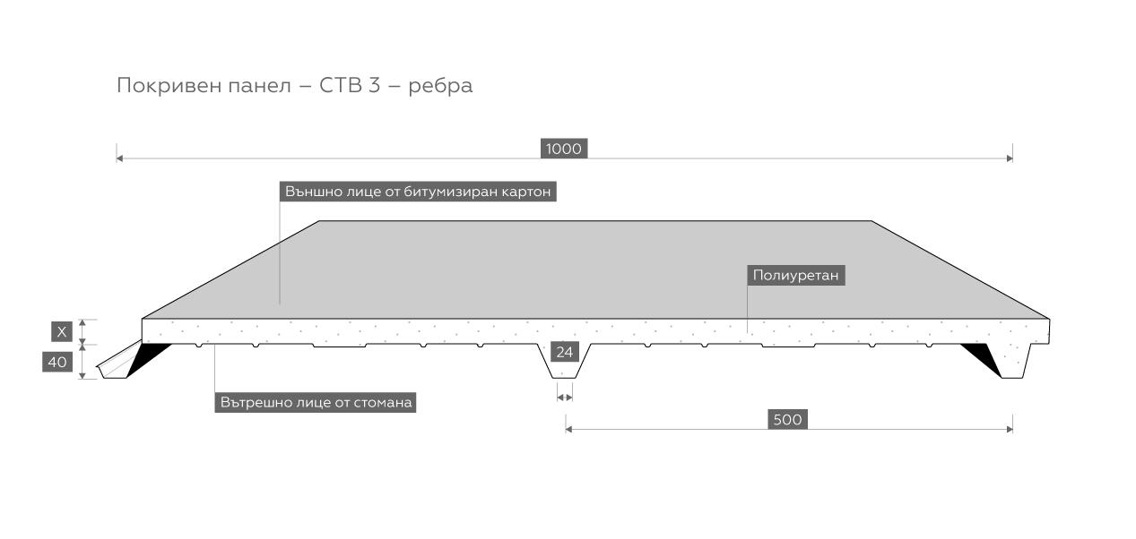 Pokriven-CTB-3rebra