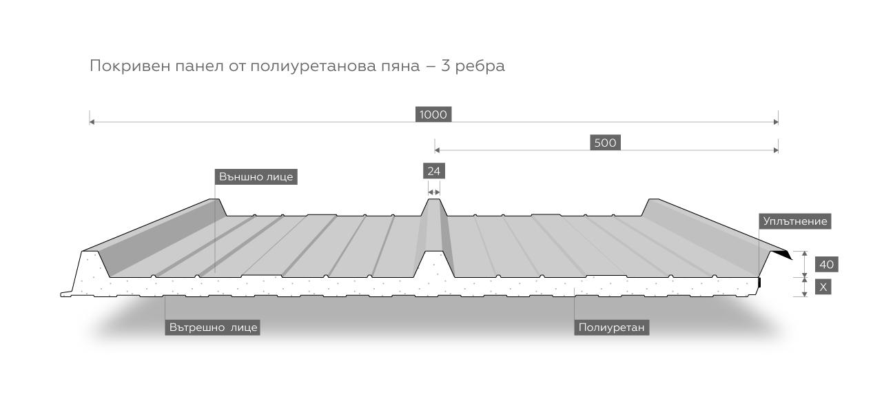 Pokriven-Poliuretanova-3rebra