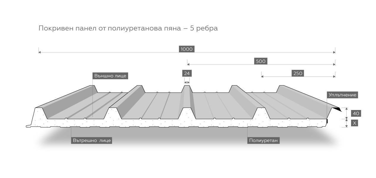 Pokriven-Poliuretanova-5rebra