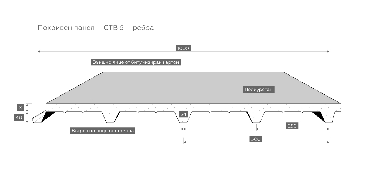 Pokriven-CTB-5rebra